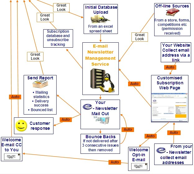 Index of stuffdb diagrams ccuart Image collections